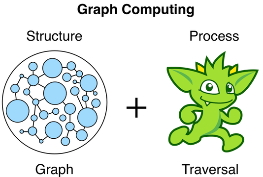 Tinkerpop for graph databases the end of active record and tinkerpop3 malvernweather Image collections
